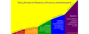 The Five Stages of Personal Financial Independence