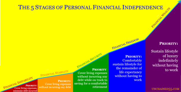 5 Stages of Personal Financial Independence
