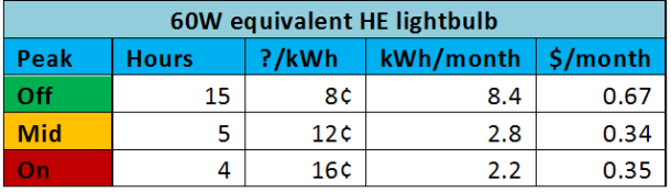 60HE light