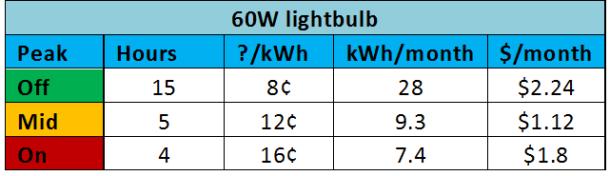 60w light
