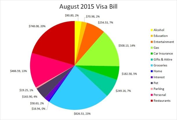 Aug 2015 visa