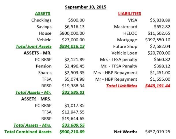 Sept 10 balance sheet