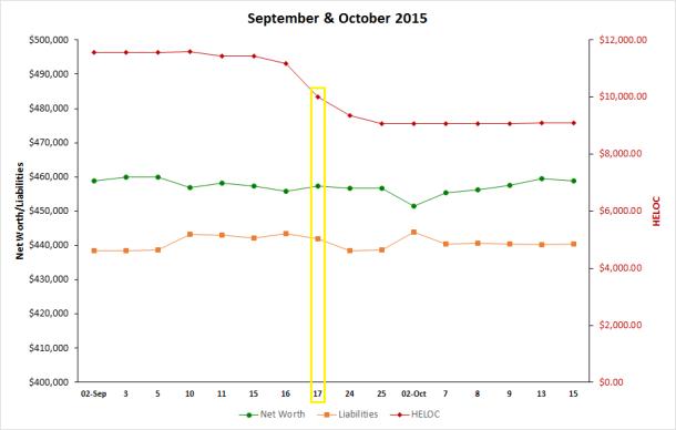 balance sheet - Oct 15
