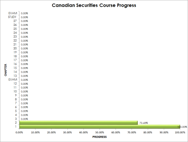 Canadian Securities Course Progress