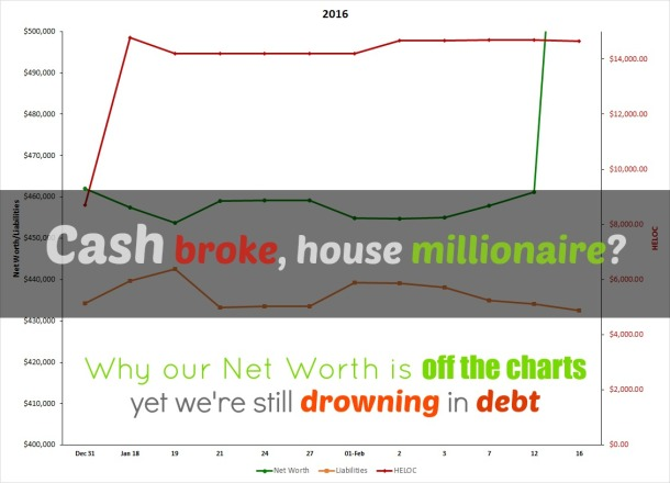 cash broke, house millionaire? why our net worth is off the charts yet we're still drowning in debt