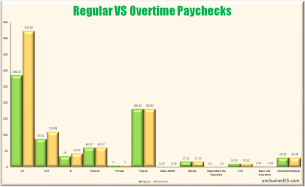 regular vs OT paychecks