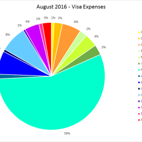 Net Worth Statement – August 2016 (and why we spent our Net Worth away)